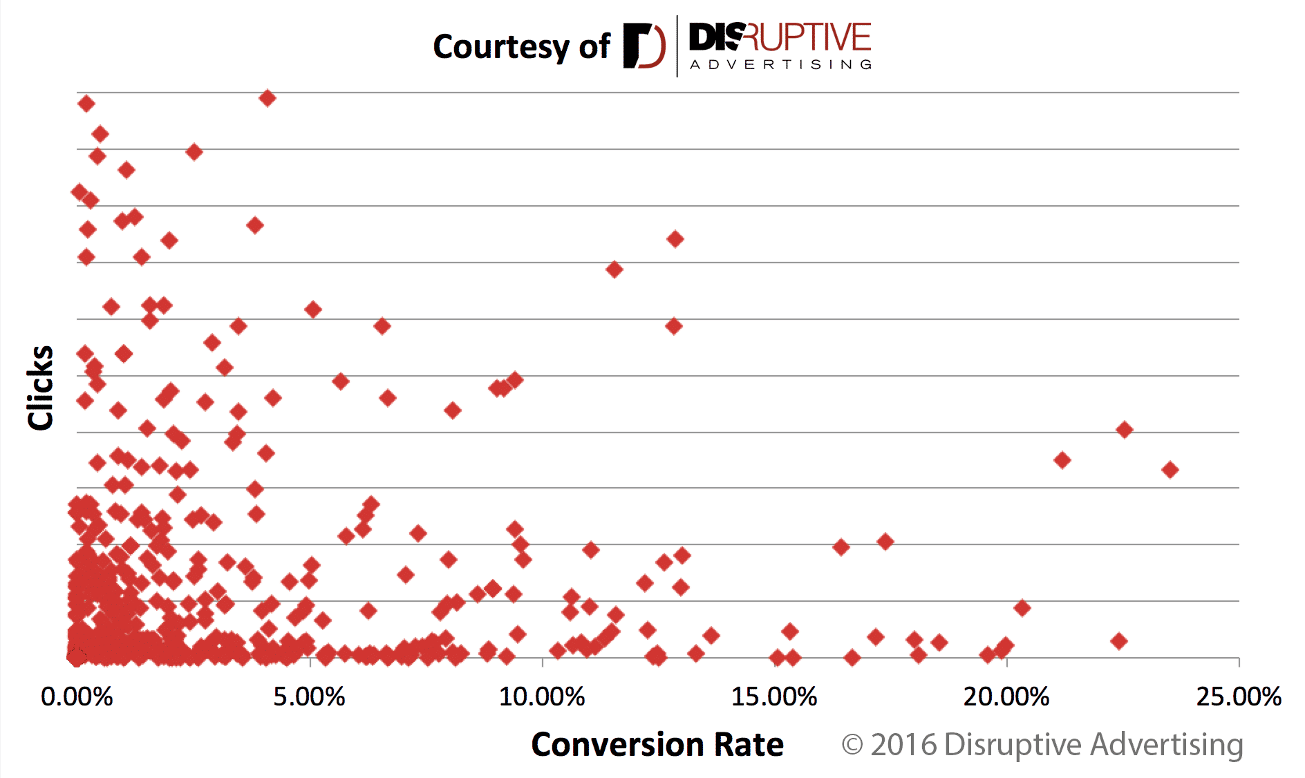 AdWords Clicks vs Conversion Rate | Disruptive Advertising