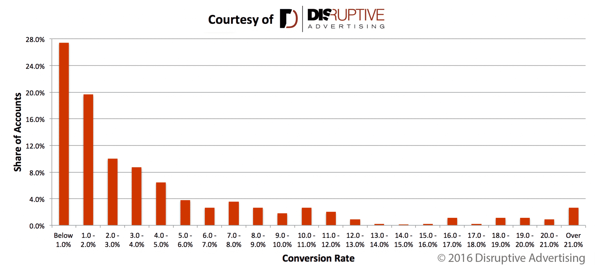 AdWords Conversion Rate Distribution | Disruptive Advertising