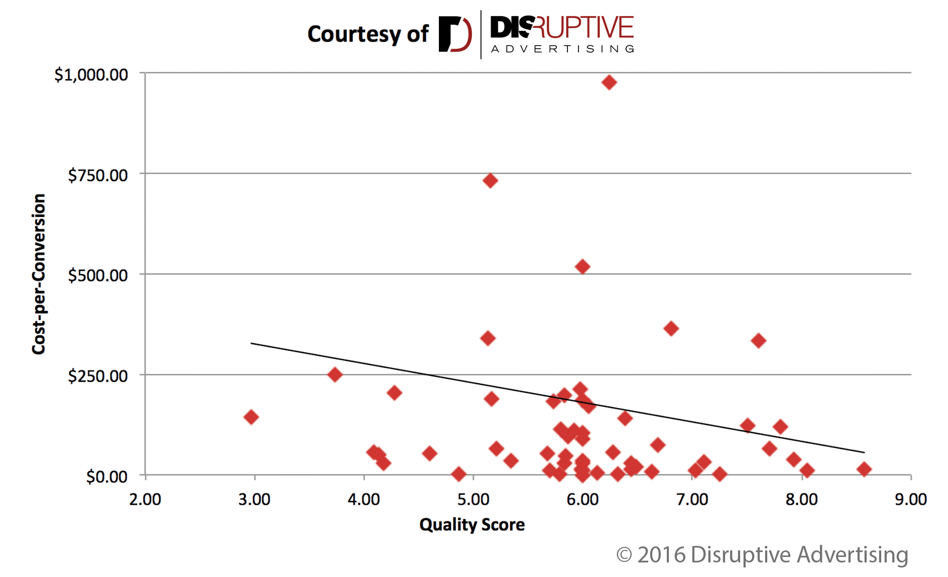 Cost-per-Conversion vs. Quality Score | Disruptive Advertising