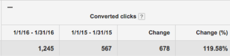 Doubled Converted Clicks | Disruptive Advertising