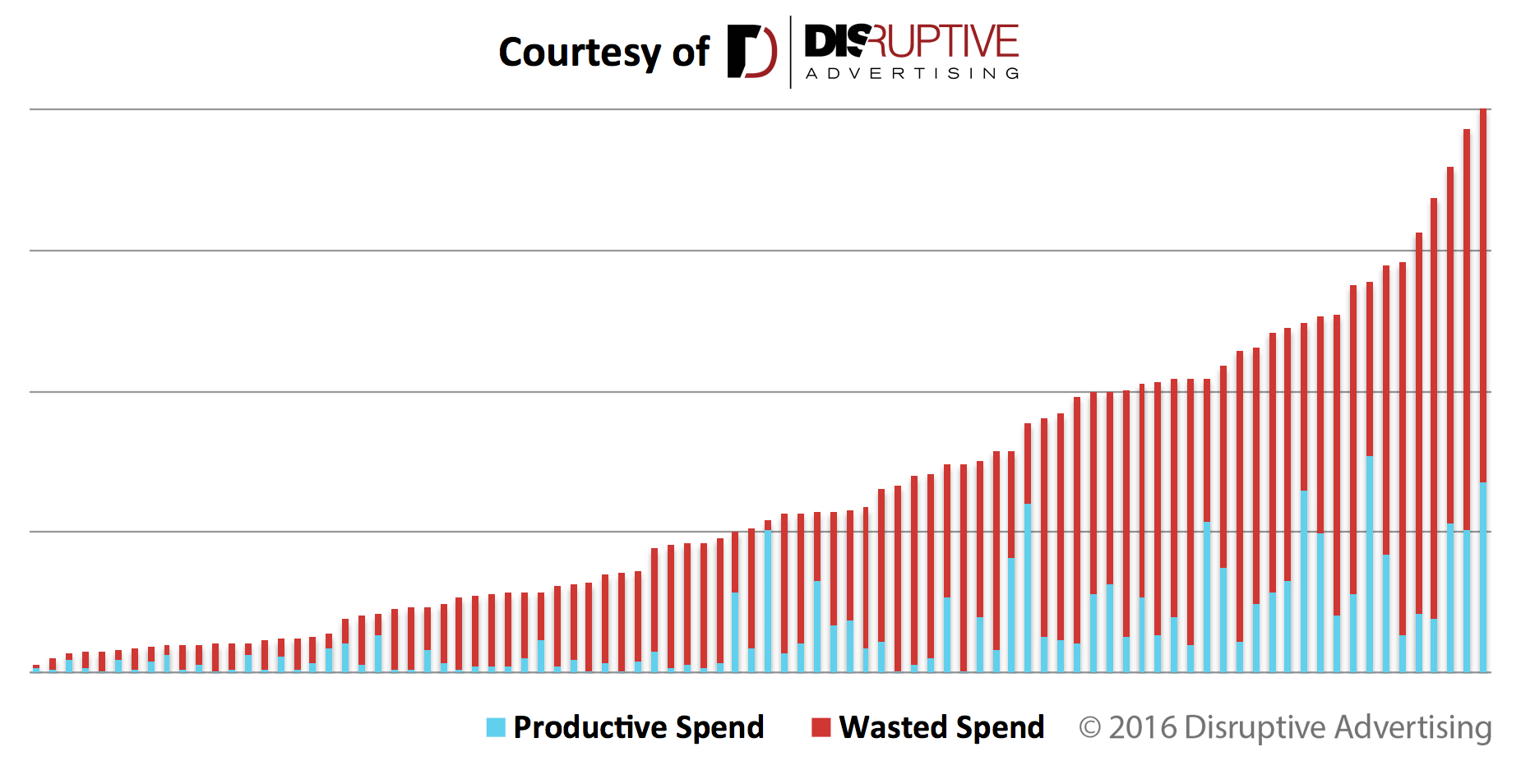 Productive vs. Wasted AdWords Ad Spend | Disruptive Advertising