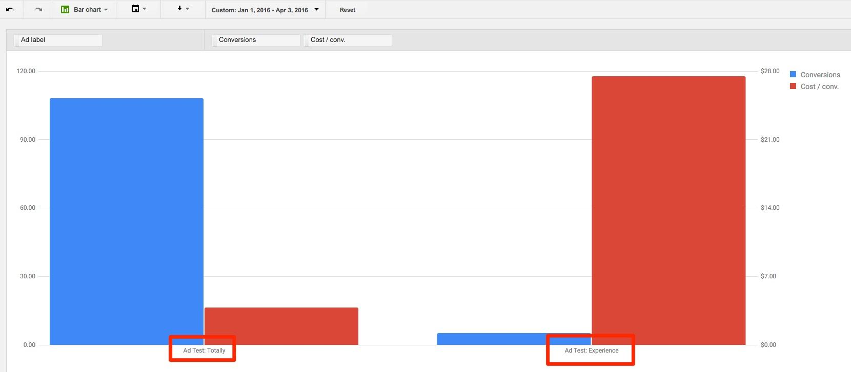 Low Traffic AdWords Account Ad Copy Testing Hack Results | Disruptive Advertising