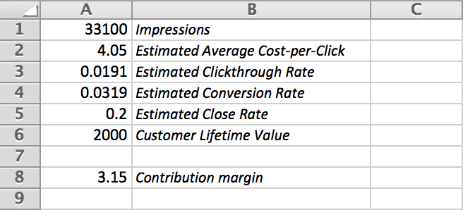 Calculating PPC Advertising Contribution Margin in Excel (easy formula) | Disruptive Advertising