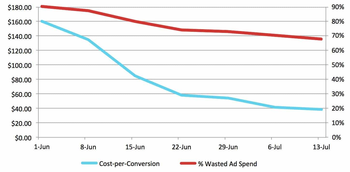 PPC vs CRO – Decreasing Wasted Ad Spend Decreases Cost-per-Conversion | Disruptive Advertising