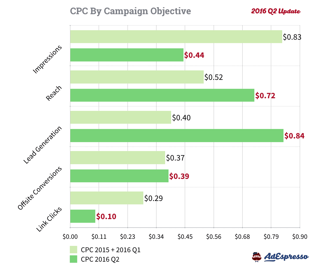 facebook-ads-cost-cpc-objective-2016-q2-004