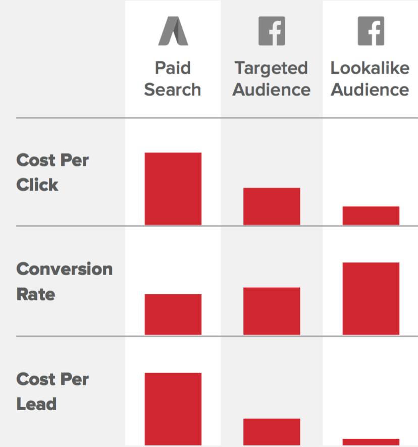 Facebook Ads Cost (AdWords vs Facebook) | Disruptive Advertising