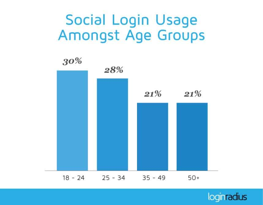 social-sign-on-age-preferences