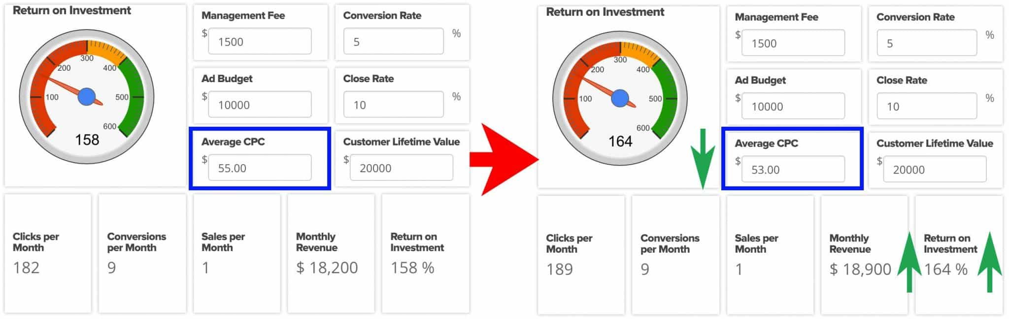 Here's What Happens When You Optimize for Cost-per-Click | Disruptive Advertising