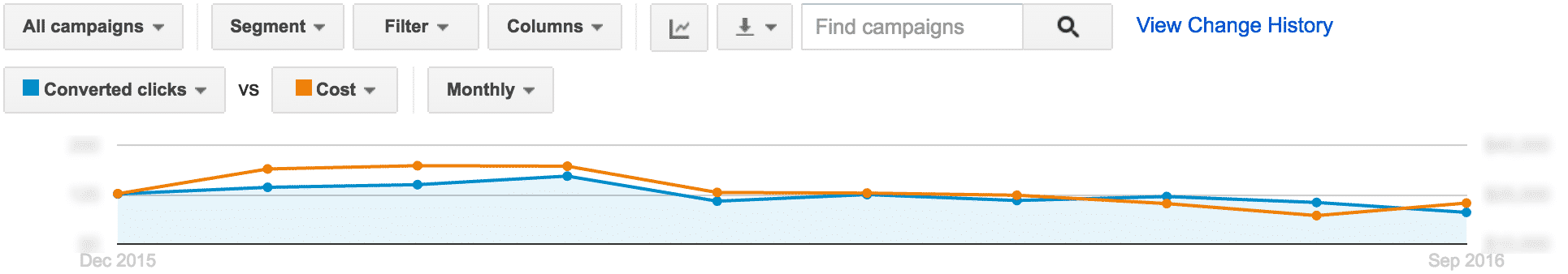 AdWords Optimization – The Dialing It In Period | Disruptive Advertising