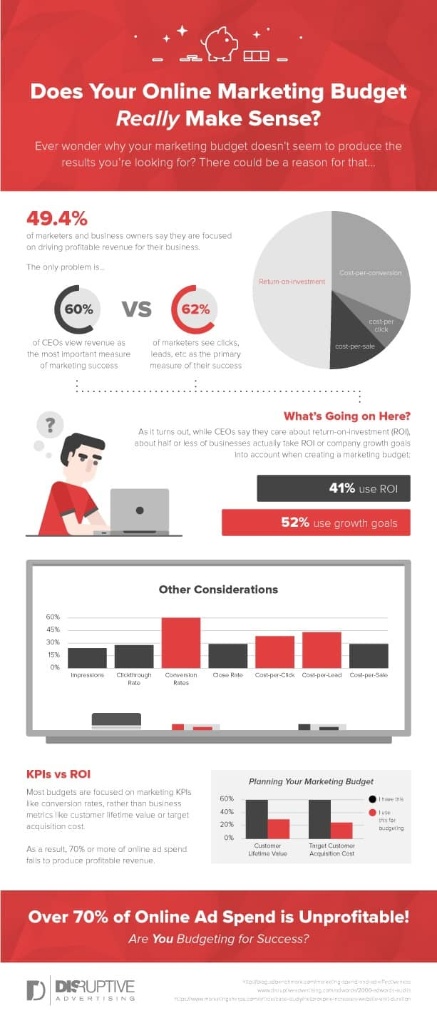 Does Your Online Marketing Budget Really Make Sense [INFOGRAPHIC] | Disruptive Advertising