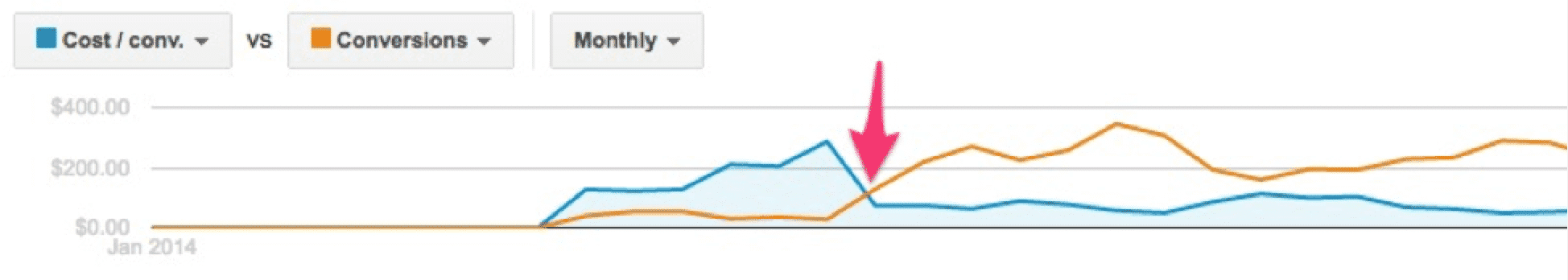 Tracking Web Conversions: Case Study 2 | Disruptive Advertising