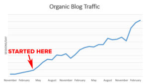 The Effects of Thought Leadership on Organic Traffic | Disruptive Advertising