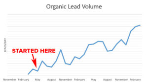 The Effects of Thought Leadership on Organic Lead Volume | Disruptive Advertising