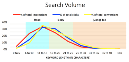 Using the Keyword Planner: Character Length vs Search Volume | Disruptive Advertising