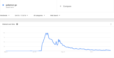 Pokemon Go Search Volume | Disruptive Advertising