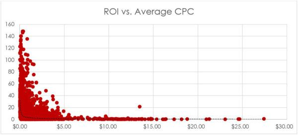 AdWords eCommerce Study: ROI vs Average CPC | Disruptive Advertising