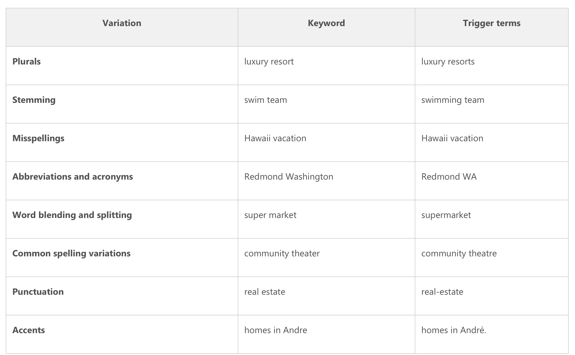 A Simple Guide To Keyword Match Types Disruptive Advertising