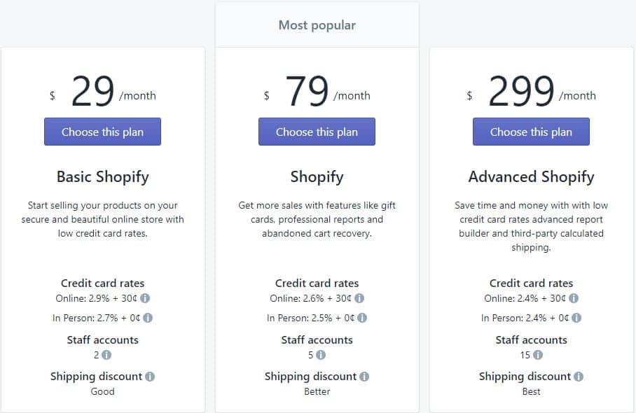 Selling with Shopify: How to Build a Profitable Shopify Store